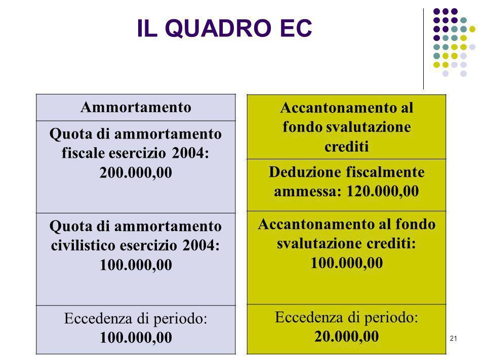 21 Ammortamento Quota di ammortamento fiscale esercizio 2004: 200.000,00 Quota di ammortamento civilistico esercizio 2004: 100.000,00 Eccedenza di per