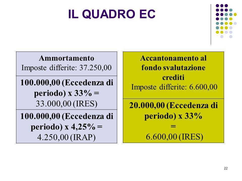 22 Ammortamento Imposte differite: 37.250,00 100.000,00 (Eccedenza di periodo) x 33% = 33.000,00 (IRES) 100.000,00 (Eccedenza di periodo) x 4,25% = 4.