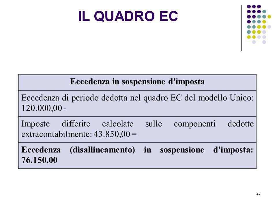 23 Eccedenza in sospensione d'imposta Eccedenza di periodo dedotta nel quadro EC del modello Unico: 120.000,00 - Imposte differite calcolate sulle com