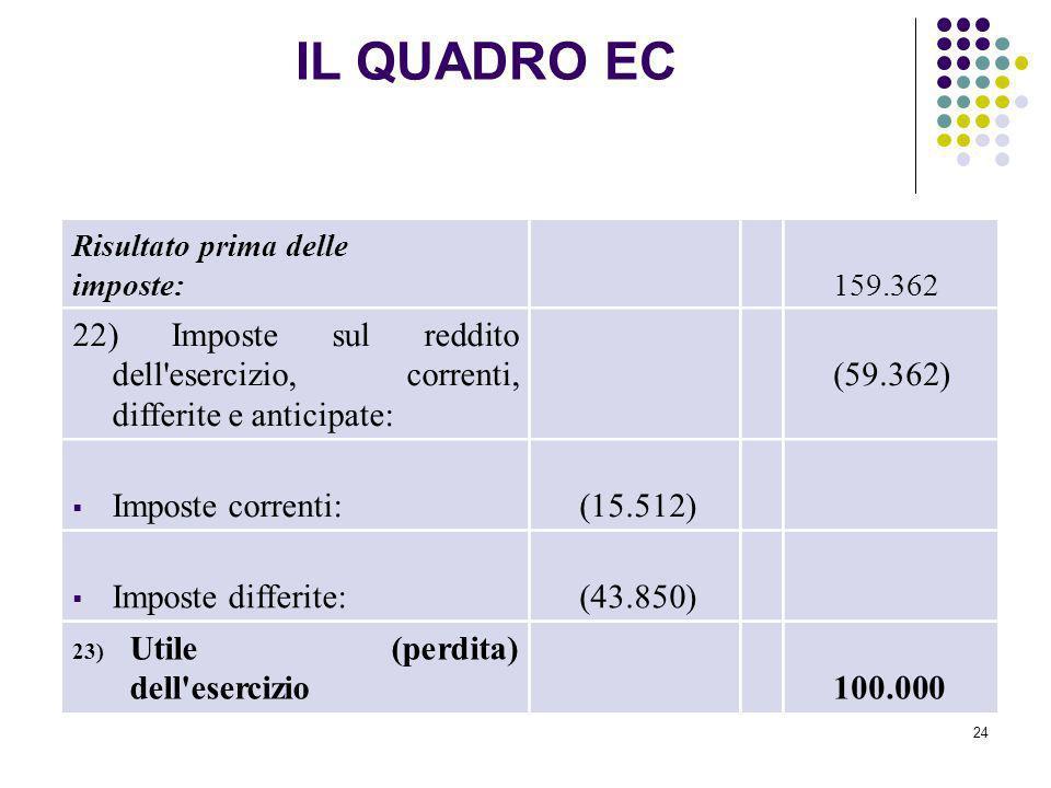 24 Risultato prima delle imposte: 159.362 22) Imposte sul reddito dell'esercizio, correnti, differite e anticipate: (59.362) Imposte correnti: (15.512
