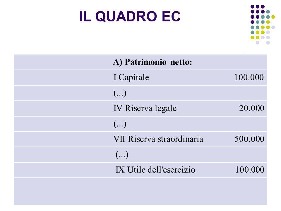 25 A) Patrimonio netto: I Capitale 100.000 (...) IV Riserva legale 20.000 (...) VII Riserva straordinaria 500.000 (...) IX Utile dell'esercizio 100.00