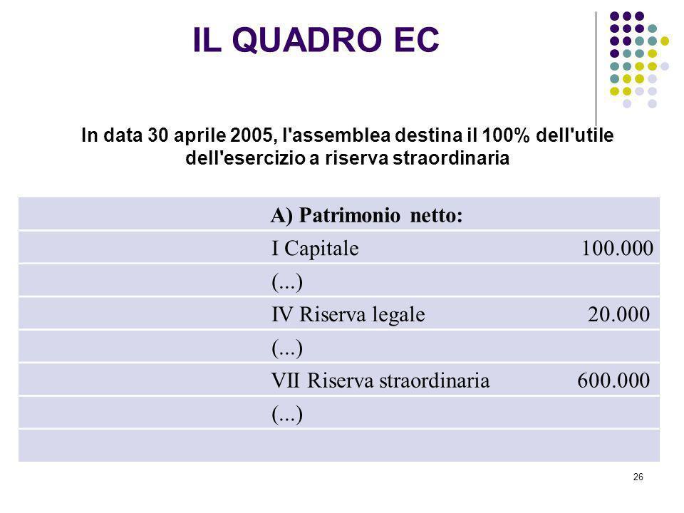 26 In data 30 aprile 2005, l'assemblea destina il 100% dell'utile dell'esercizio a riserva straordinaria A) Patrimonio netto: I Capitale 100.000 (...)