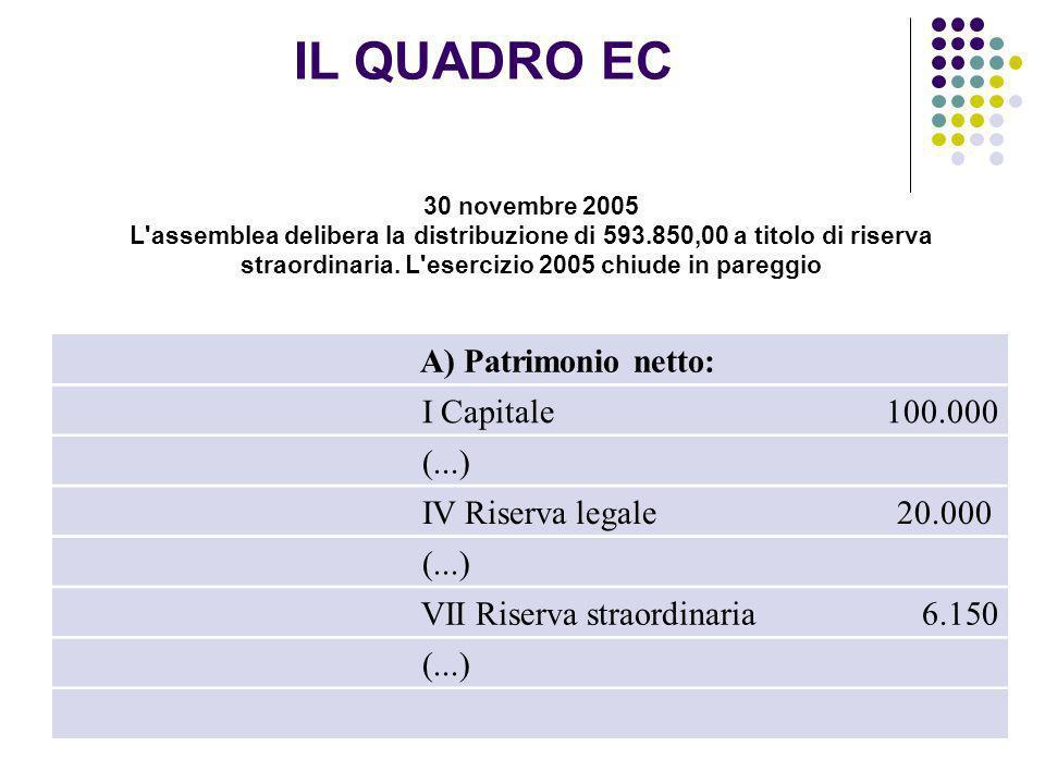 31 30 novembre 2005 L'assemblea delibera la distribuzione di 593.850,00 a titolo di riserva straordinaria. L'esercizio 2005 chiude in pareggio A) Patr
