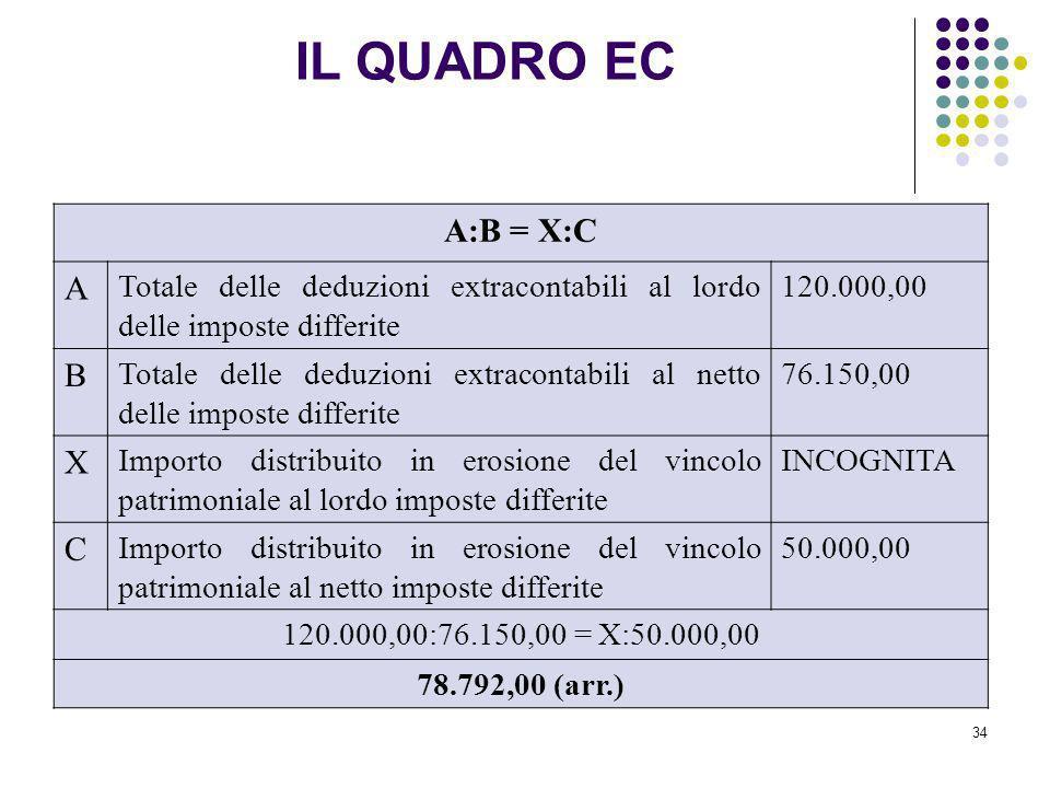 34 A:B = X:C A Totale delle deduzioni extracontabili al lordo delle imposte differite 120.000,00 B Totale delle deduzioni extracontabili al netto dell