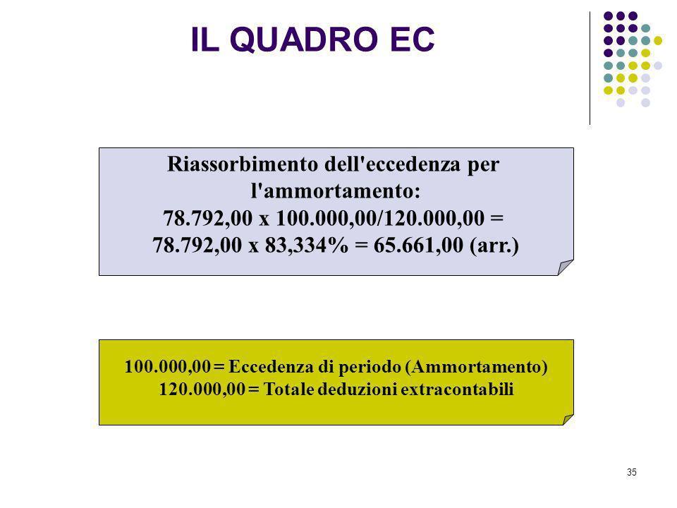 35 Riassorbimento dell'eccedenza per l'ammortamento: 78.792,00 x 100.000,00/120.000,00 = 78.792,00 x 83,334% = 65.661,00 (arr.) 100.000,00 = Eccedenza