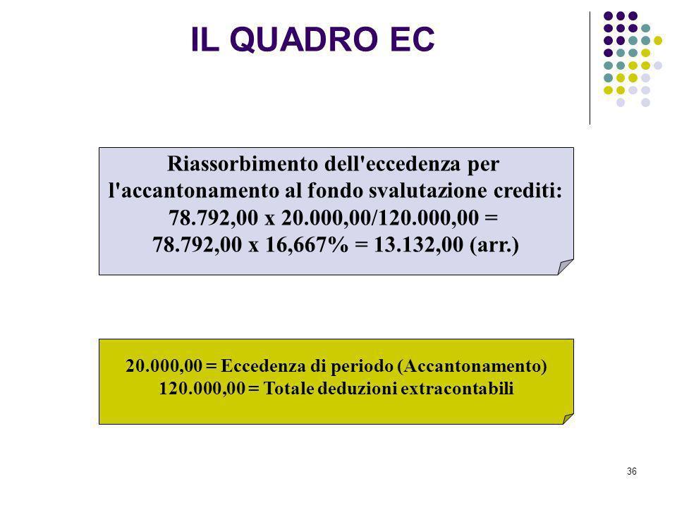 36 Riassorbimento dell'eccedenza per l'accantonamento al fondo svalutazione crediti: 78.792,00 x 20.000,00/120.000,00 = 78.792,00 x 16,667% = 13.132,0