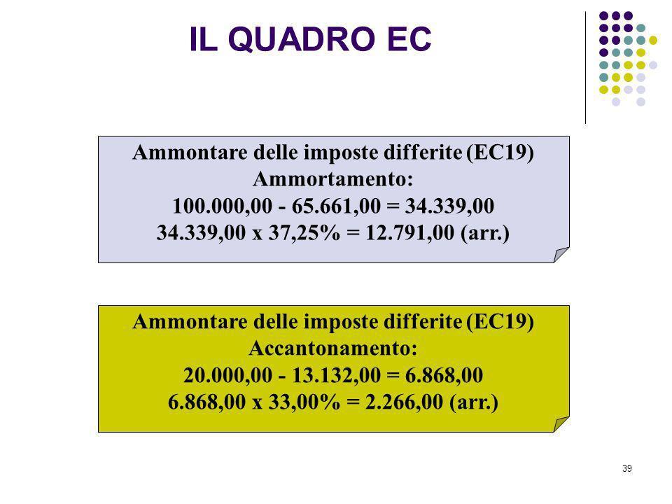 39 Ammontare delle imposte differite (EC19) Ammortamento: 100.000,00 - 65.661,00 = 34.339,00 34.339,00 x 37,25% = 12.791,00 (arr.) Ammontare delle imp