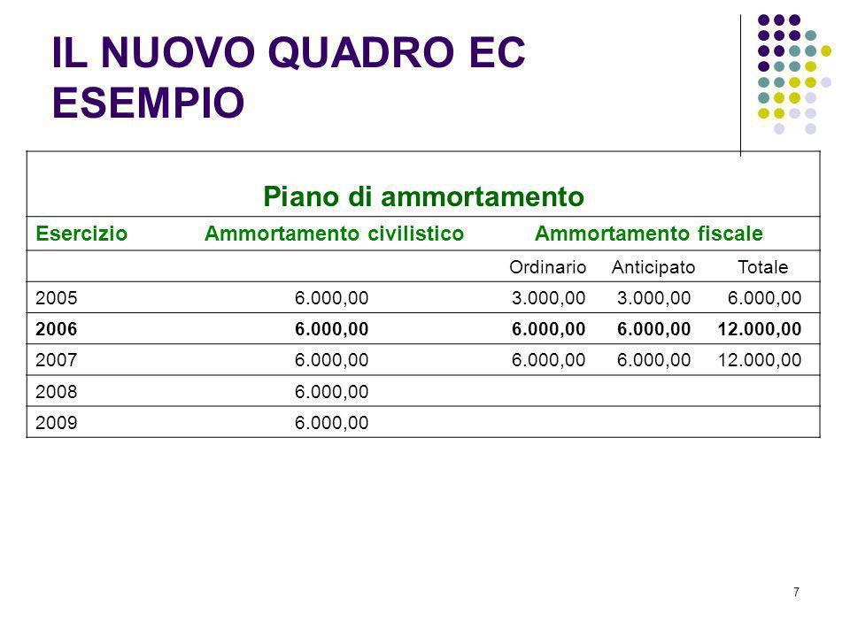 7 Piano di ammortamento Esercizio Ammortamento civilistico Ammortamento fiscale Ordinario Anticipato Totale 2005 6.000,00 3.000,00 3.000,00 6.000,00 2