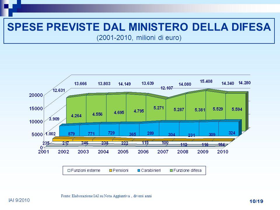 10/19 SPESE PREVISTE DAL MINISTERO DELLA DIFESA (2001-2010, milioni di euro) Fonte: Elaborazione IAI su Nota Aggiuntiva, diversi anni IAI 9/2010
