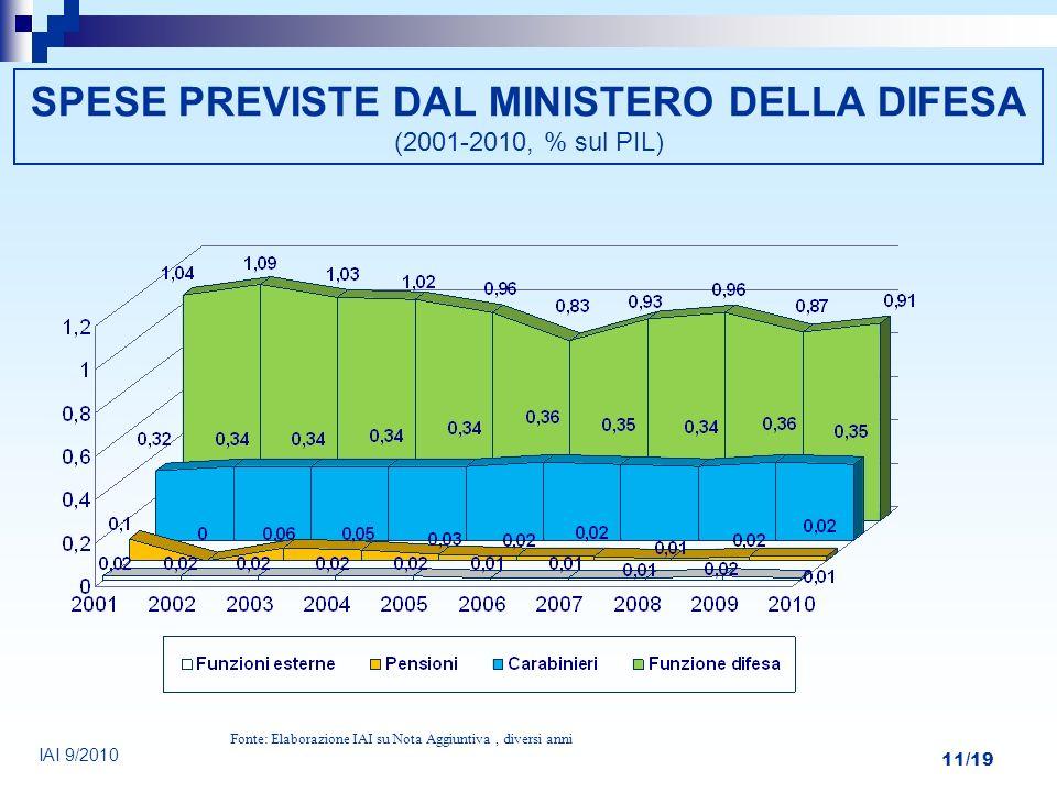 11/19 SPESE PREVISTE DAL MINISTERO DELLA DIFESA (2001-2010, % sul PIL) Fonte: Elaborazione IAI su Nota Aggiuntiva, diversi anni IAI 9/2010