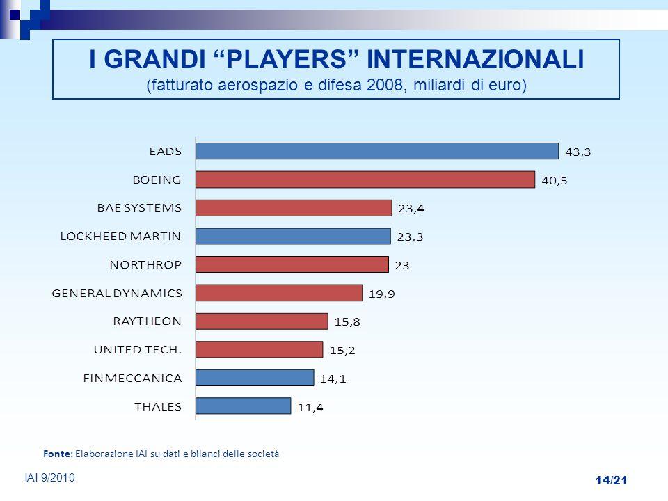 14/21 IAI 9/2010 I GRANDI PLAYERS INTERNAZIONALI (fatturato aerospazio e difesa 2008, miliardi di euro) Fonte: Elaborazione IAI su dati e bilanci dell