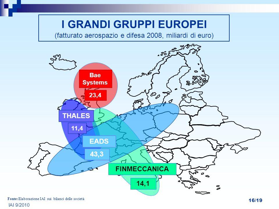 16/19 Elaborazione IAI sui bilanci delle societàFonte: I GRANDI GRUPPI EUROPEI (fatturato aerospazio e difesa 2008, miliardi di euro) IAI 9/2010 THALE