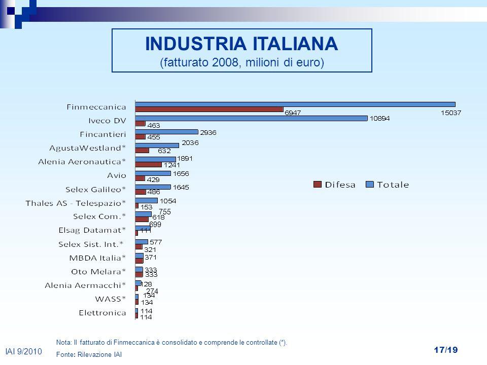 17/19 699 755 274 INDUSTRIA ITALIANA (fatturato 2008, milioni di euro) Nota: Il fatturato di Finmeccanica è consolidato e comprende le controllate (*)