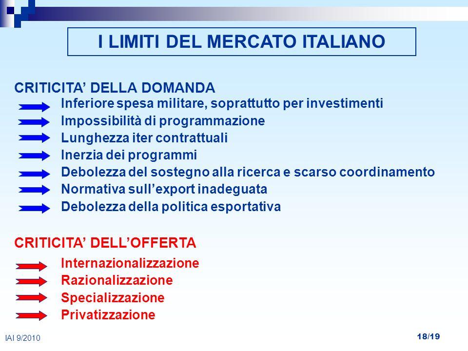 18/19 IAI 9/2010 I LIMITI DEL MERCATO ITALIANO CRITICITA DELLA DOMANDA Inferiore spesa militare, soprattutto per investimenti Impossibilità di program