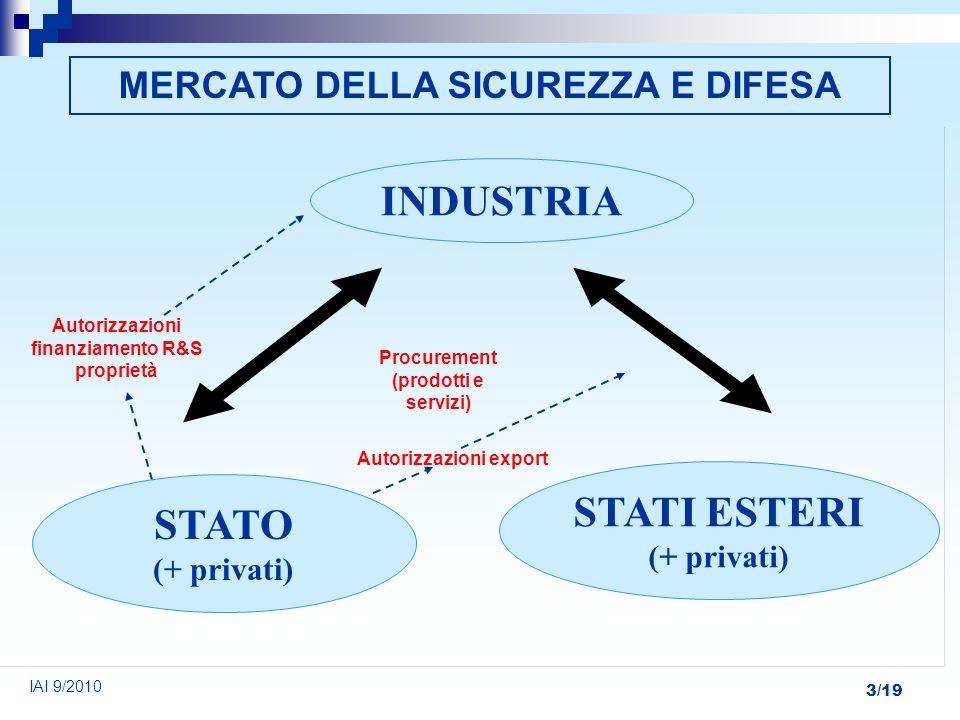 3/19 INDUSTRIA STATO (+ privati) STATI ESTERI (+ privati) IAI 9/2010 MERCATO DELLA SICUREZZA E DIFESA Autorizzazioni finanziamento R&S proprietà Procu