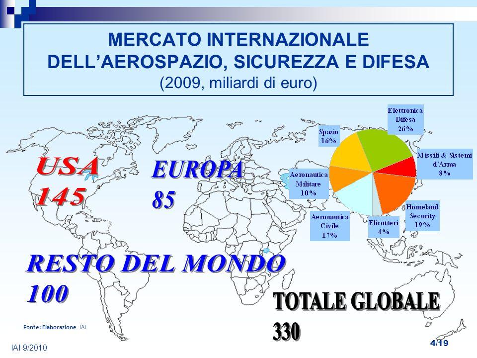 4/19 MERCATO INTERNAZIONALE DELLAEROSPAZIO, SICUREZZA E DIFESA (2009, miliardi di euro) Fonte: Elaborazione IAI IAI 9/2010