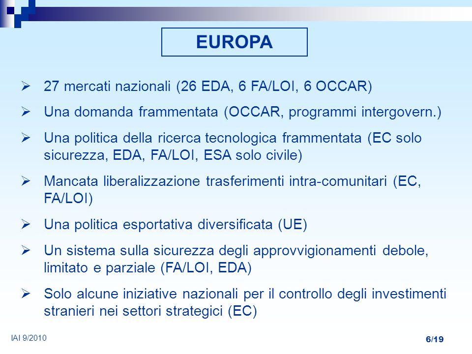 6/19 EUROPA 27 mercati nazionali (26 EDA, 6 FA/LOI, 6 OCCAR) Una domanda frammentata (OCCAR, programmi intergovern.) Una politica della ricerca tecnol
