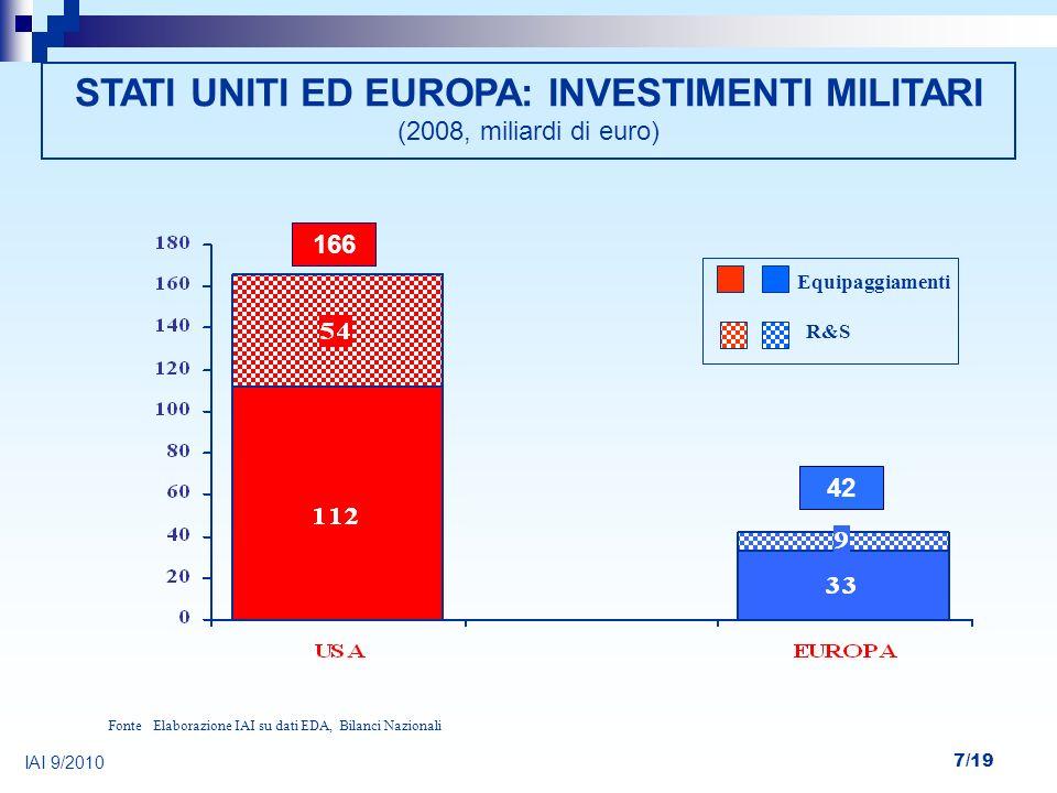 7/19 Elaborazione IAI su dati EDA, Bilanci NazionaliFonte STATI UNITI ED EUROPA: INVESTIMENTI MILITARI (2008, miliardi di euro) Equipaggiamenti R&S IA
