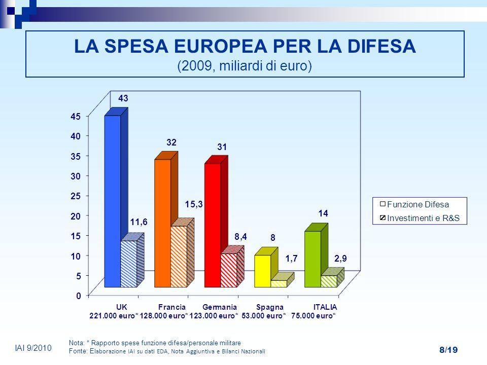 8/19 LA SPESA EUROPEA PER LA DIFESA (2009, miliardi di euro) Nota: * Rapporto spese funzione difesa/personale militare Fonte: E laborazione IAI su dat