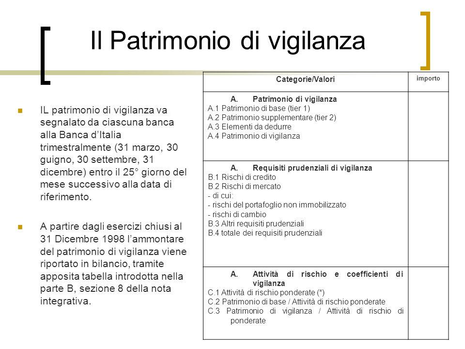 Il Patrimonio di vigilanza IL patrimonio di vigilanza va segnalato da ciascuna banca alla Banca dItalia trimestralmente (31 marzo, 30 guigno, 30 sette