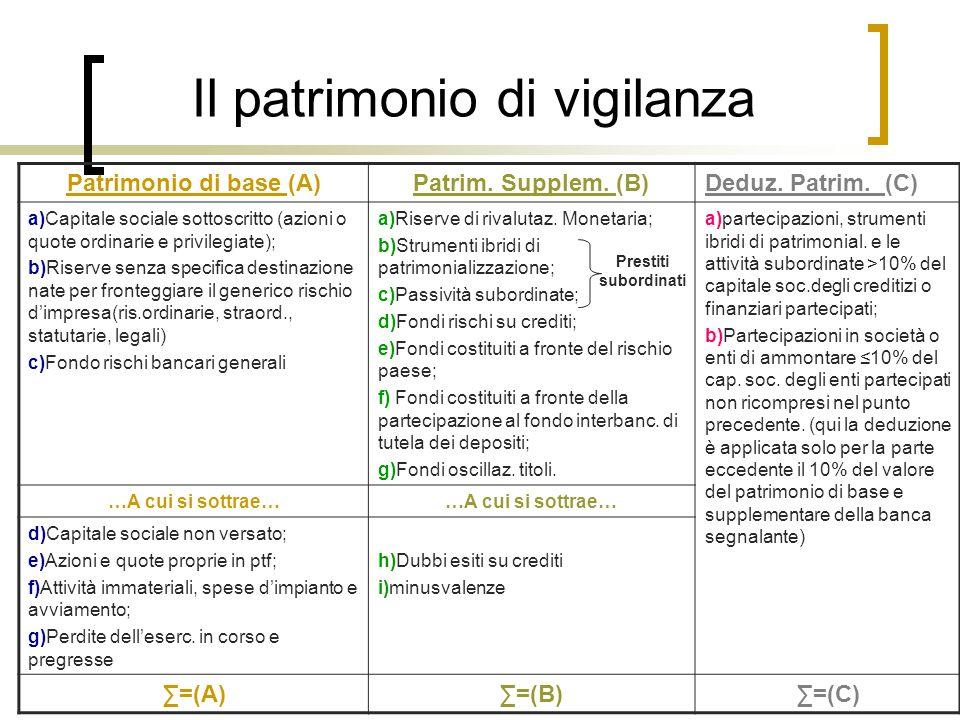 Il patrimonio di vigilanza Patrimonio di base (A)Patrim. Supplem. (B)Deduz. Patrim. (C) a)Capitale sociale sottoscritto (azioni o quote ordinarie e pr
