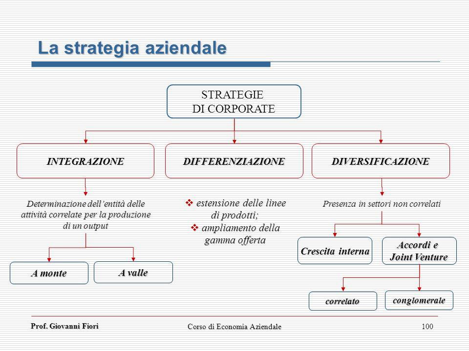 Prof. Giovanni Fiori Corso di Economia Aziendale100 La strategia aziendale STRATEGIE DI CORPORATE INTEGRAZIONE DIVERSIFICAZIONE Determinazione dellent