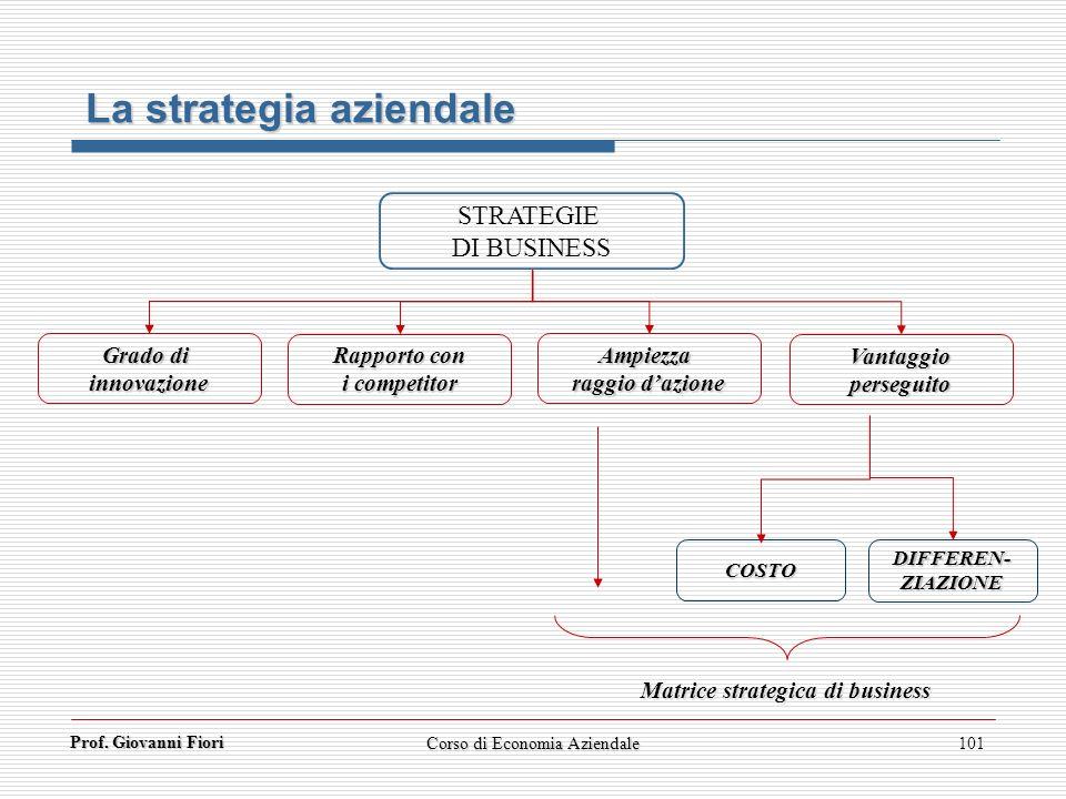 Prof. Giovanni Fiori Corso di Economia Aziendale101 La strategia aziendale STRATEGIE DI BUSINESS Grado di innovazione Rapporto con i competitor COSTO