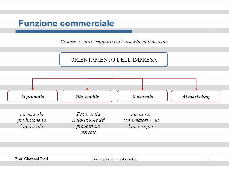 Prof. Giovanni Fiori Corso di Economia Aziendale108 Funzione commerciale ORIENTAMENTO DELLIMPRESA Al prodotto Alle vendite Gestisce e cura i rapporti