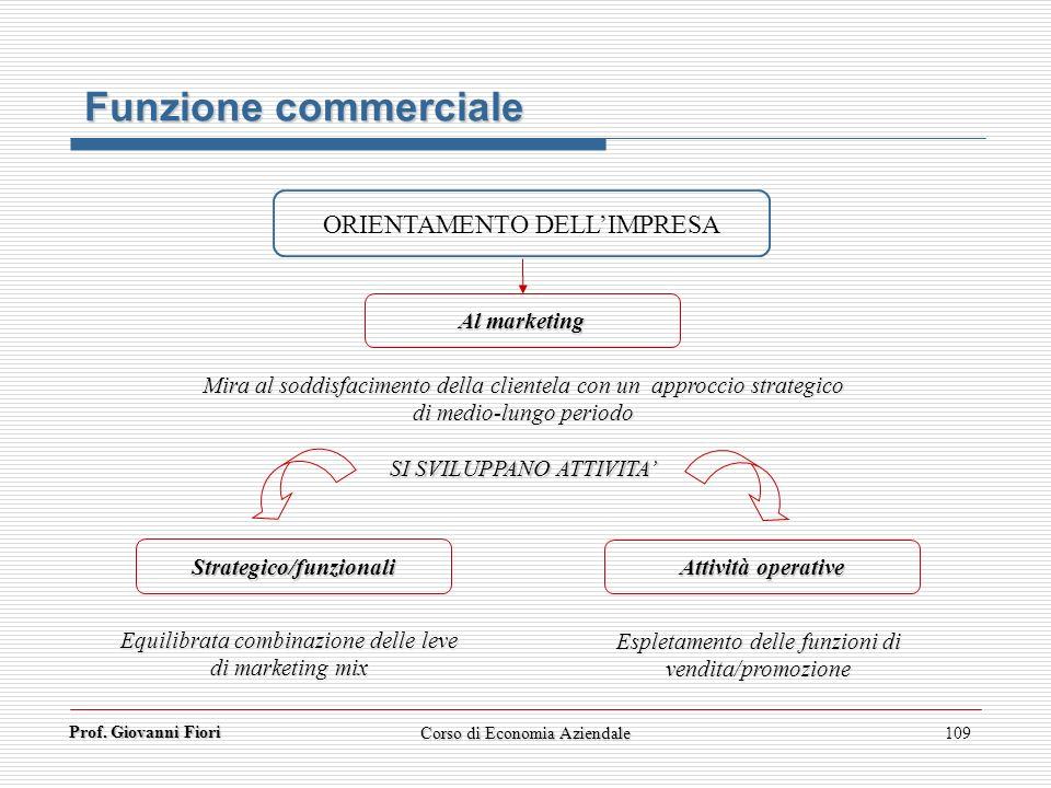 Prof. Giovanni Fiori Corso di Economia Aziendale109 Funzione commerciale ORIENTAMENTO DELLIMPRESA Al marketing Mira al soddisfacimento della clientela