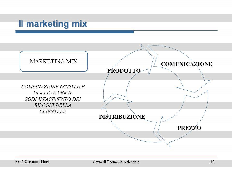 Prof. Giovanni Fiori Corso di Economia Aziendale110 Il marketing mix MARKETING MIX COMBINAZIONE OTTIMALE DI 4 LEVE PER IL SODDISFACIMENTO DEI BISOGNI
