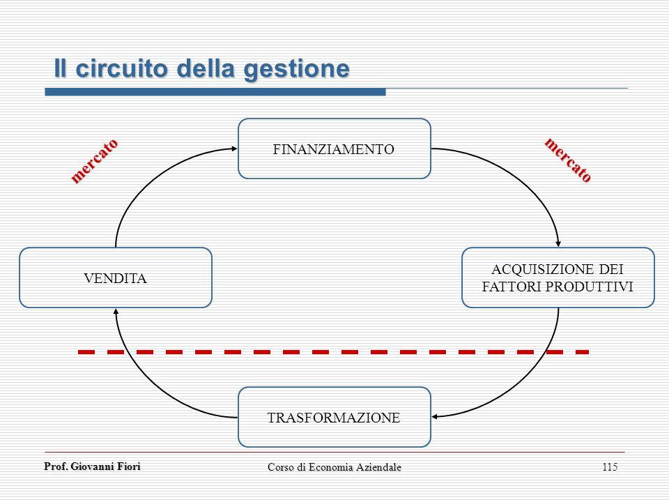 Prof. Giovanni Fiori Corso di Economia Aziendale115 FINANZIAMENTO TRASFORMAZIONE ACQUISIZIONE DEI FATTORI PRODUTTIVI VENDITA mercato mercato Il circui