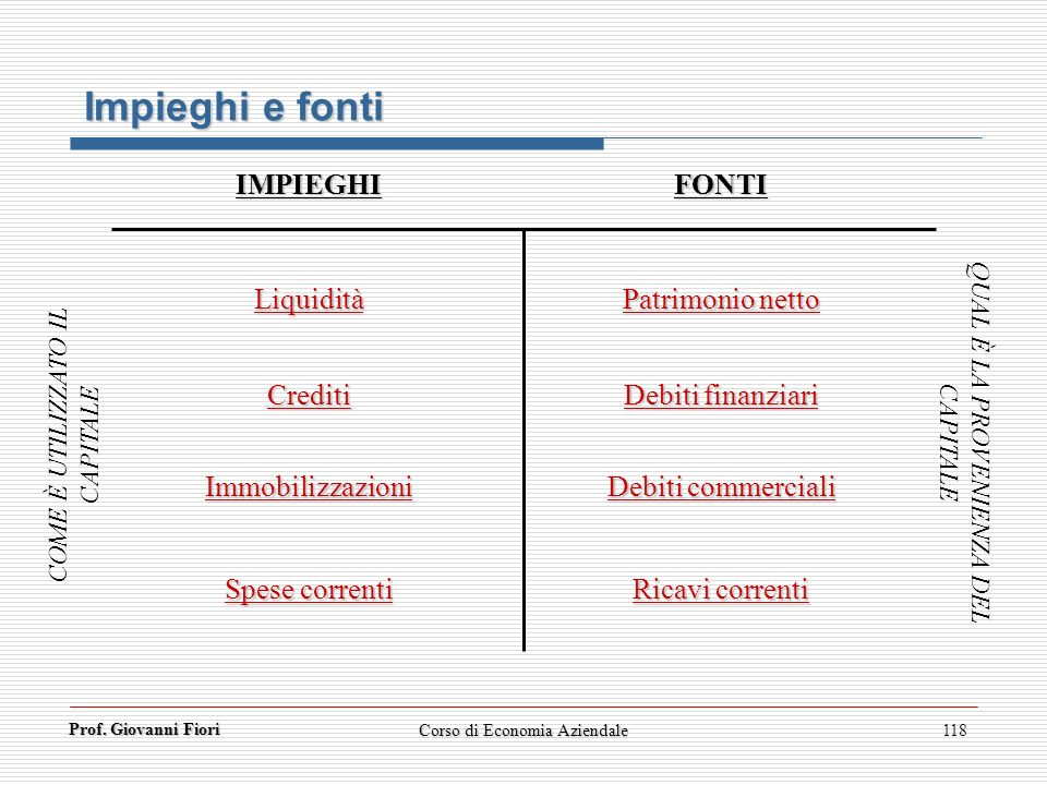 Prof. Giovanni Fiori Corso di Economia Aziendale118 Liquidità Crediti Immobilizzazioni Spese correnti Patrimonio netto Debiti finanziari Debiti commer