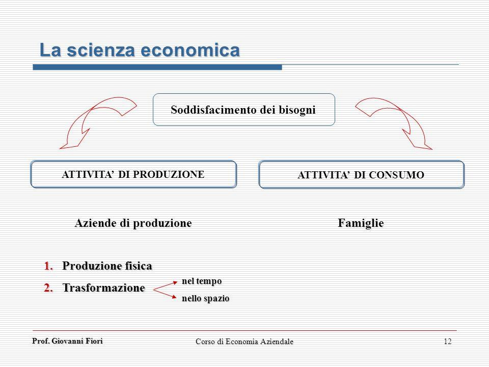Prof. Giovanni Fiori Corso di Economia Aziendale12 La scienza economica Soddisfacimento dei bisogni ATTIVITA DI PRODUZIONE ATTIVITA DI CONSUMO Aziende
