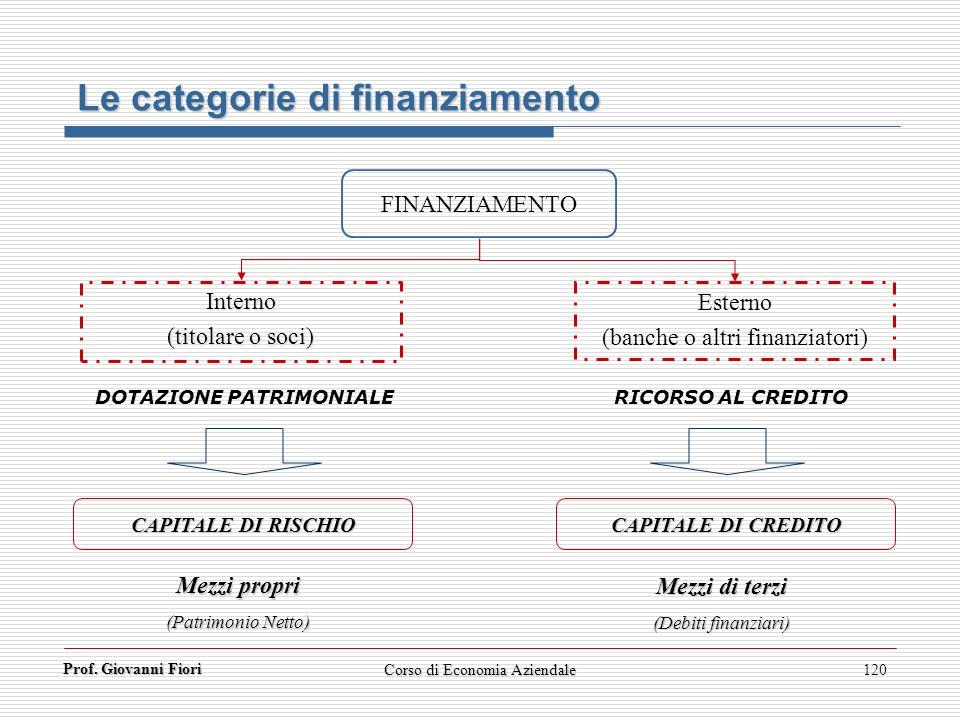Prof. Giovanni Fiori 120 Le categorie di finanziamento FINANZIAMENTO Interno (titolare o soci) Esterno (banche o altri finanziatori) DOTAZIONE PATRIMO