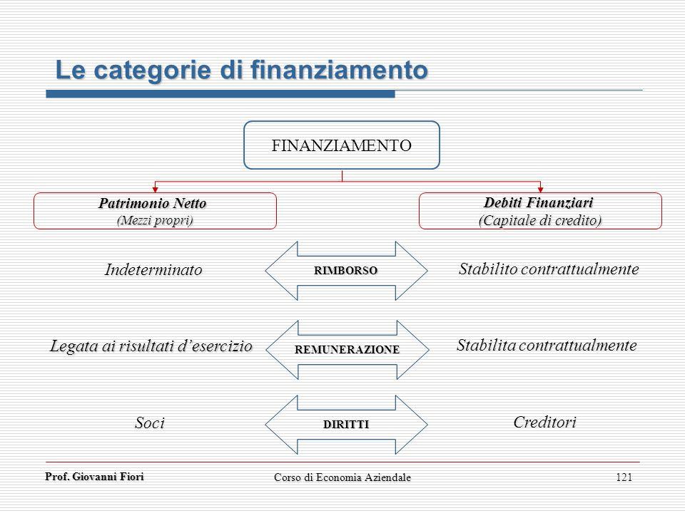 Prof. Giovanni Fiori 121 Le categorie di finanziamento FINANZIAMENTO Patrimonio Netto (Mezzi propri) Debiti Finanziari (Capitale di credito) RIMBORSO