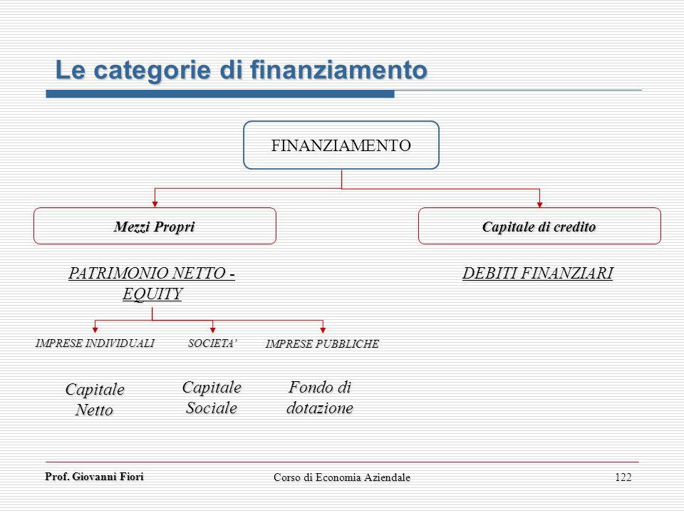 Prof. Giovanni Fiori 122 Le categorie di finanziamento FINANZIAMENTO Mezzi Propri Capitale di credito DEBITI FINANZIARI PATRIMONIO NETTO - EQUITY IMPR