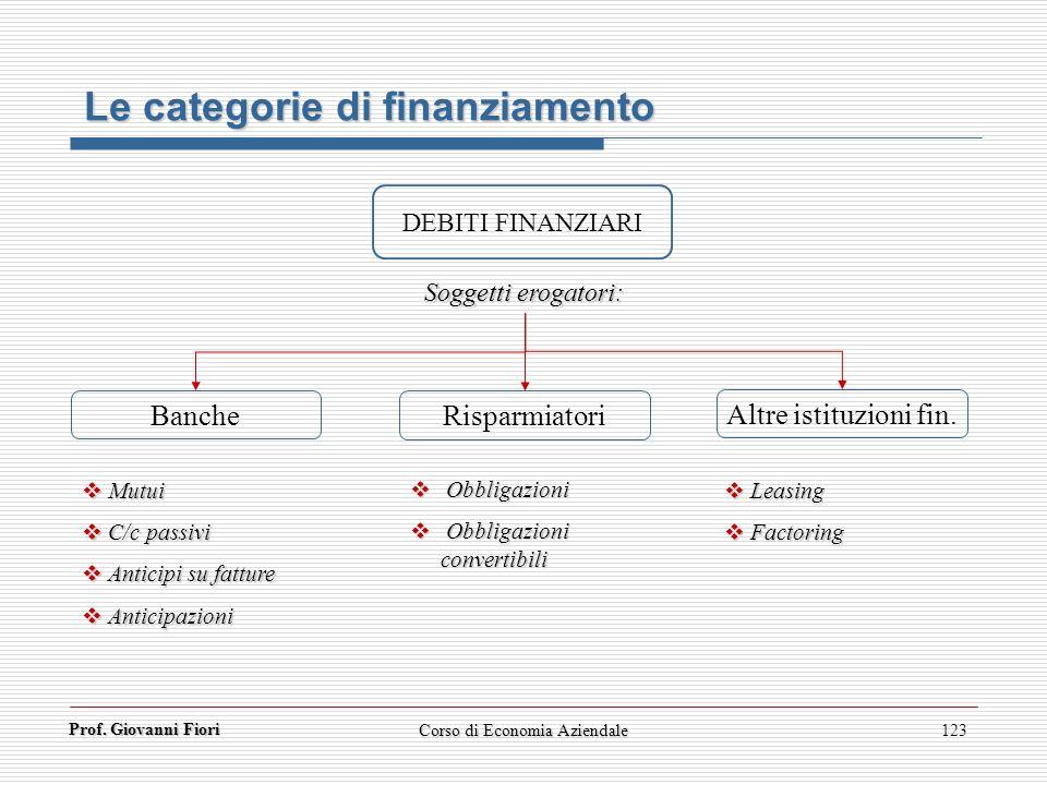 Prof. Giovanni Fiori 123 Le categorie di finanziamento DEBITI FINANZIARI Banche Risparmiatori Altre istituzioni fin. Soggetti erogatori: Mutui Mutui C