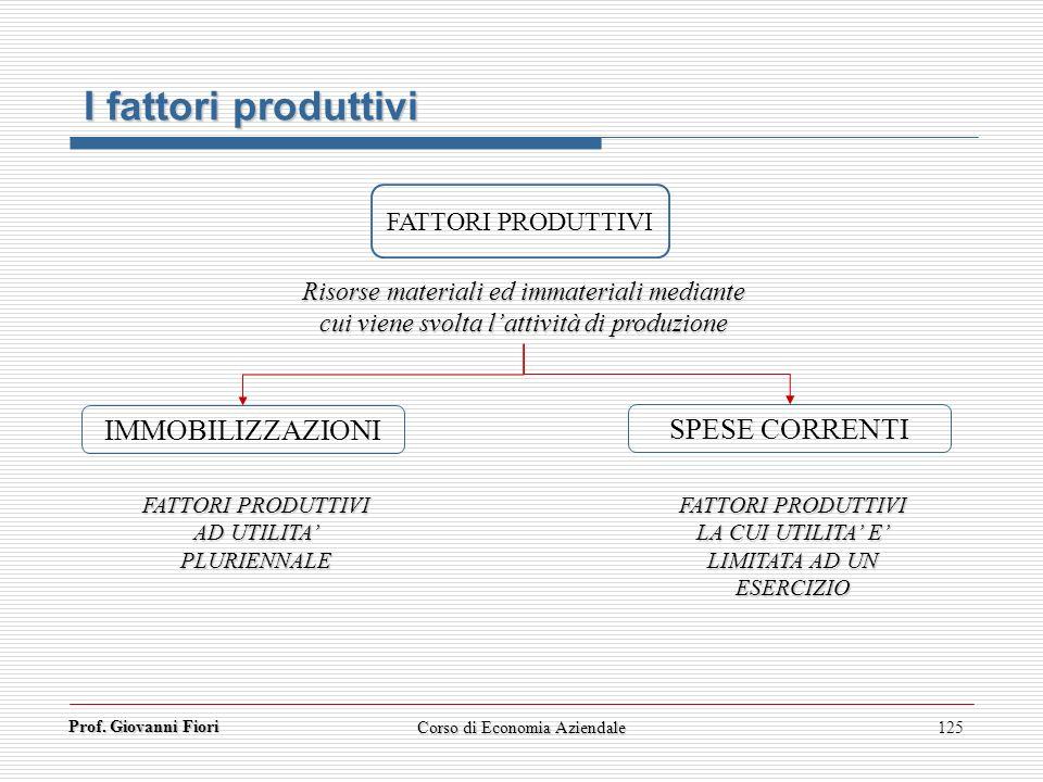 Prof. Giovanni Fiori 125 I fattori produttivi FATTORI PRODUTTIVI IMMOBILIZZAZIONI SPESE CORRENTI Risorse materiali ed immateriali mediante cui viene s