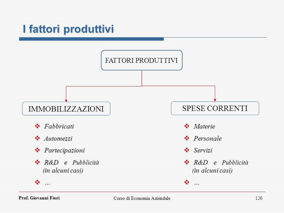 Prof. Giovanni Fiori 126 I fattori produttivi FATTORI PRODUTTIVI IMMOBILIZZAZIONI SPESE CORRENTI Fabbricati Fabbricati Automezzi Automezzi Partecipazi