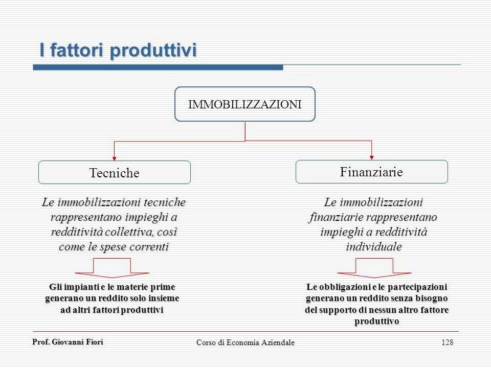 Prof. Giovanni Fiori 128 I fattori produttivi IMMOBILIZZAZIONI Tecniche Finanziarie Le immobilizzazioni tecniche rappresentano impieghi a redditività