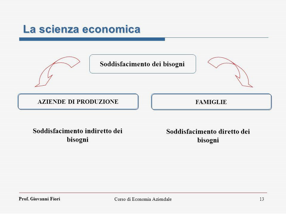 Prof. Giovanni Fiori Corso di Economia Aziendale13 La scienza economica Soddisfacimento dei bisogni AZIENDE DI PRODUZIONE FAMIGLIE Soddisfacimento ind