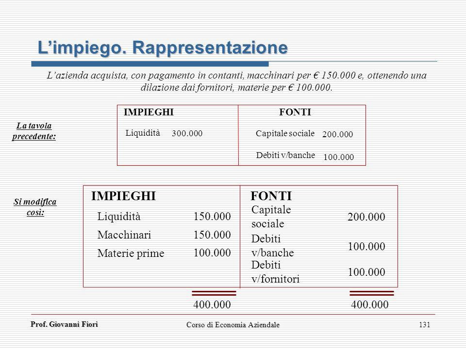 Prof. Giovanni Fiori 131 Lazienda acquista, con pagamento in contanti, macchinari per 150.000 e, ottenendo una dilazione dai fornitori, materie per 10