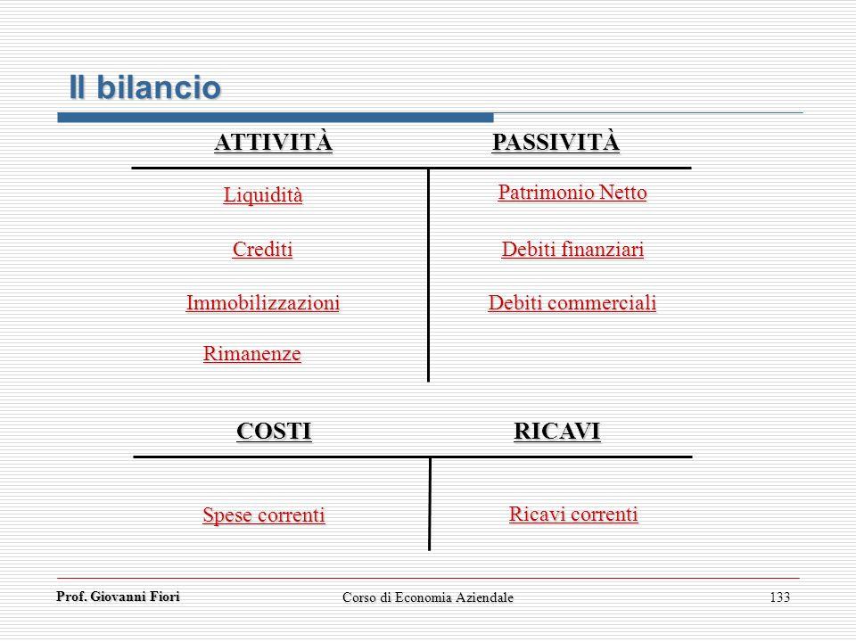Prof. Giovanni Fiori 133 Liquidità Crediti Immobilizzazioni Spese correnti Patrimonio Netto Debiti finanziari Debiti commerciali Ricavi correnti ATTIV