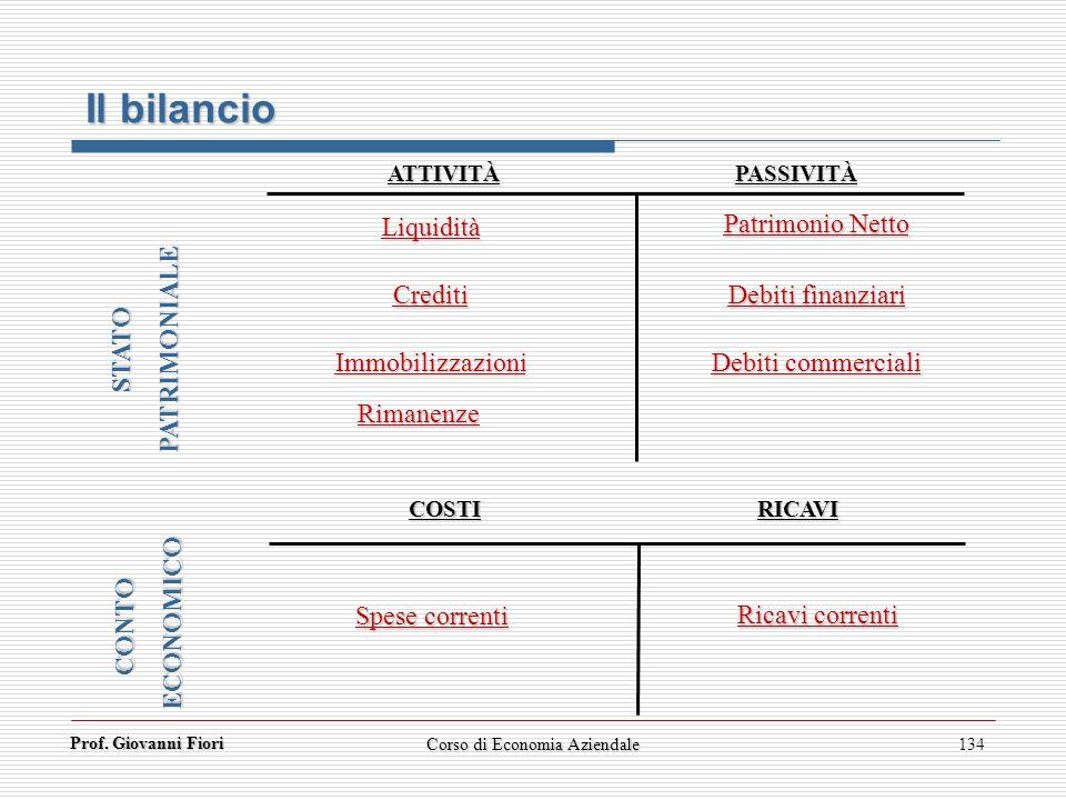 Prof. Giovanni Fiori 134 Liquidità Crediti Immobilizzazioni Spese correnti Patrimonio Netto Debiti finanziari Debiti commerciali Ricavi correnti ATTIV