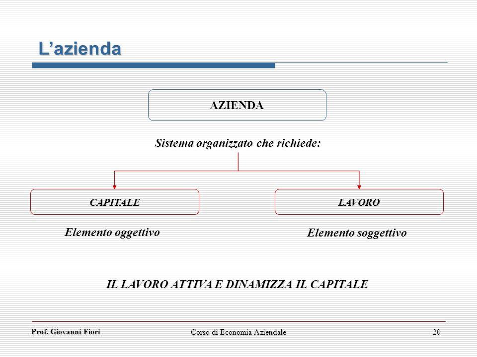 Prof. Giovanni Fiori Corso di Economia Aziendale20 Lazienda AZIENDA CAPITALE LAVORO Sistema organizzato che richiede: Elemento oggettivo Elemento sogg