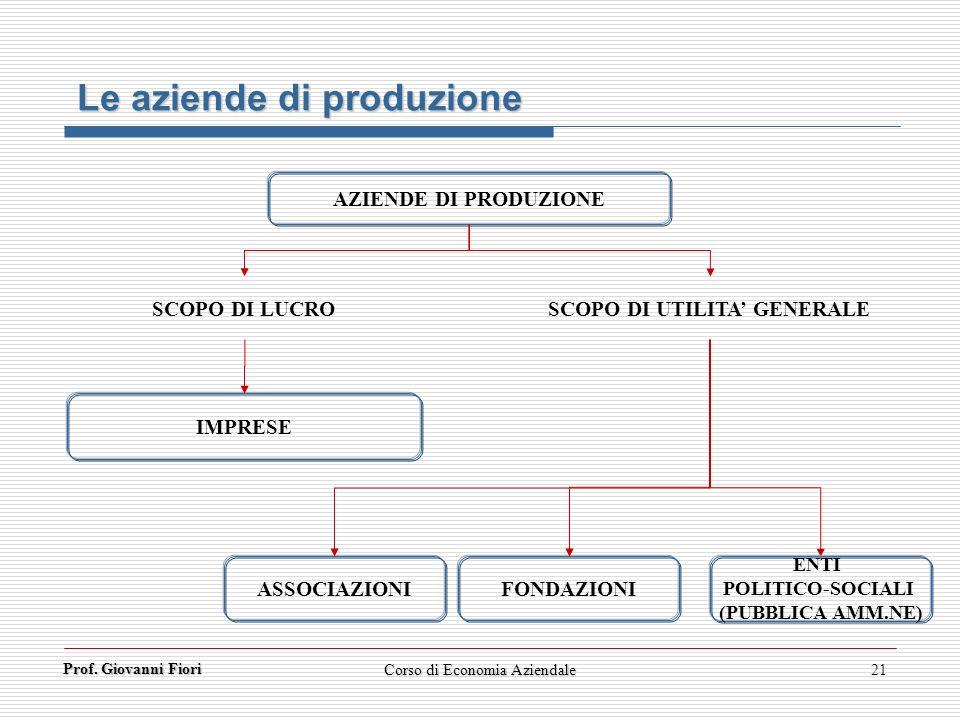 Prof. Giovanni Fiori Corso di Economia Aziendale21 Le aziende di produzione AZIENDE DI PRODUZIONE SCOPO DI LUCRO SCOPO DI UTILITA GENERALE IMPRESE ASS