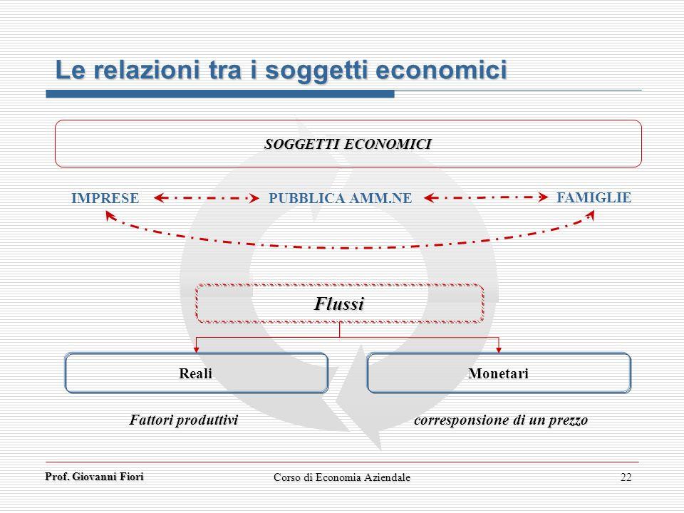 Prof. Giovanni Fiori Corso di Economia Aziendale22 Le relazioni tra i soggetti economici IMPRESE FAMIGLIE PUBBLICA AMM.NE SOGGETTI ECONOMICI Flussi Re