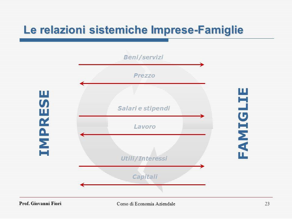 Prof. Giovanni Fiori Corso di Economia Aziendale23 Le relazioni sistemiche Imprese-Famiglie IMPRESE Beni/servizi Prezzo Salari e stipendi Lavoro Utili