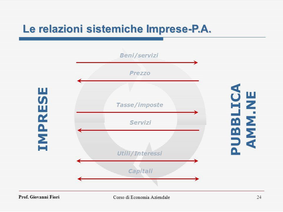 Prof. Giovanni Fiori Corso di Economia Aziendale24 Le relazioni sistemiche Imprese-P.A. IMPRESE PUBBLICA AMM.NE Beni/servizi Prezzo Tasse/imposte Serv