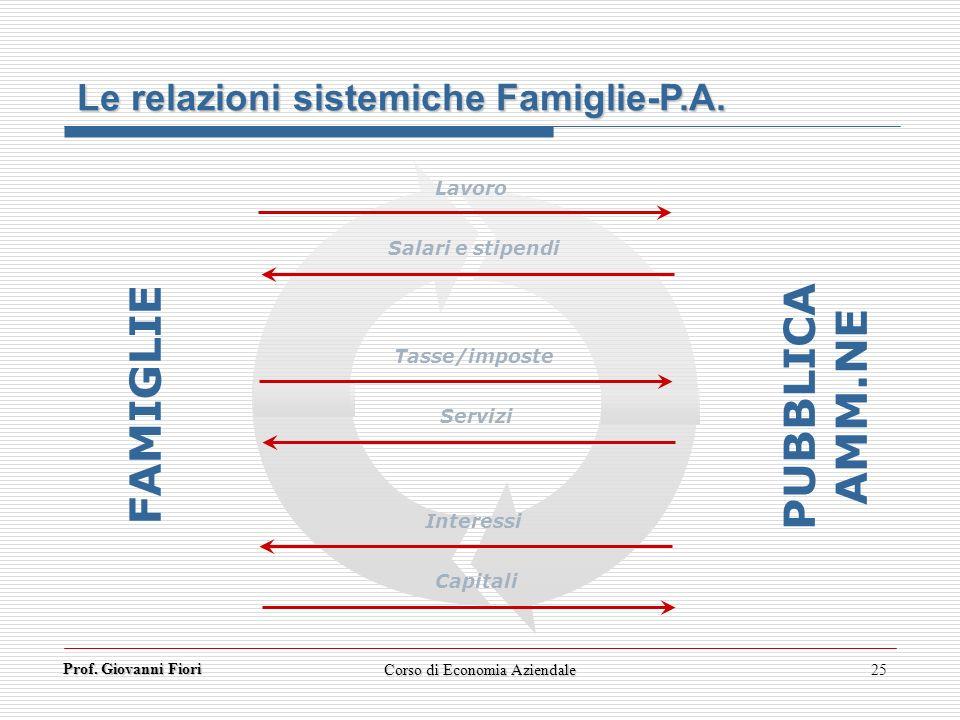 Prof. Giovanni Fiori Corso di Economia Aziendale25 Le relazioni sistemiche Famiglie-P.A. FAMIGLIE PUBBLICA AMM.NE Lavoro Salari e stipendi Tasse/impos